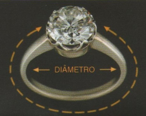 Diâmetro interno de anel